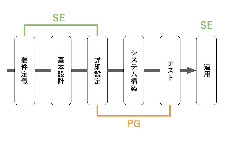 プログラマー&エンジニア_違い