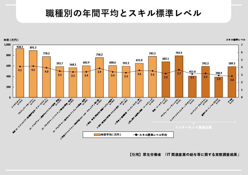 職種別の年間平均とスキル標準レベル