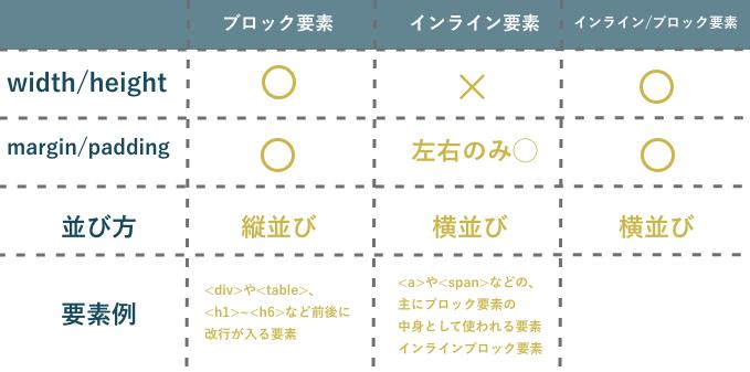 要素の違い 比較表