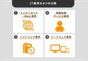 IT業界の4つの分野