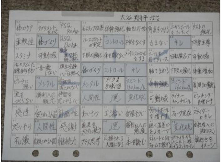 大谷翔平選手の人生のマンダラートを使った目標シート