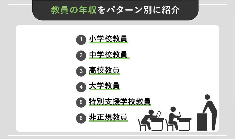 教員の年収をパターン別に6つ紹介