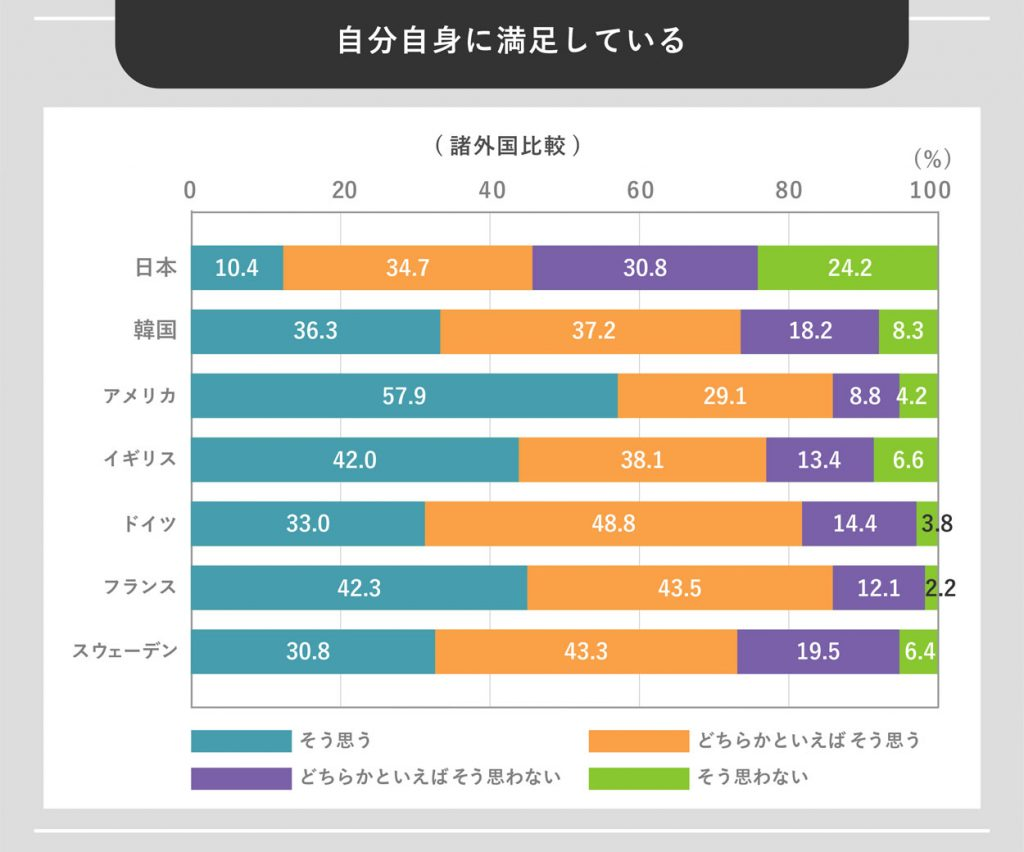 自分自身に満足している(諸外国比較)データグラフ