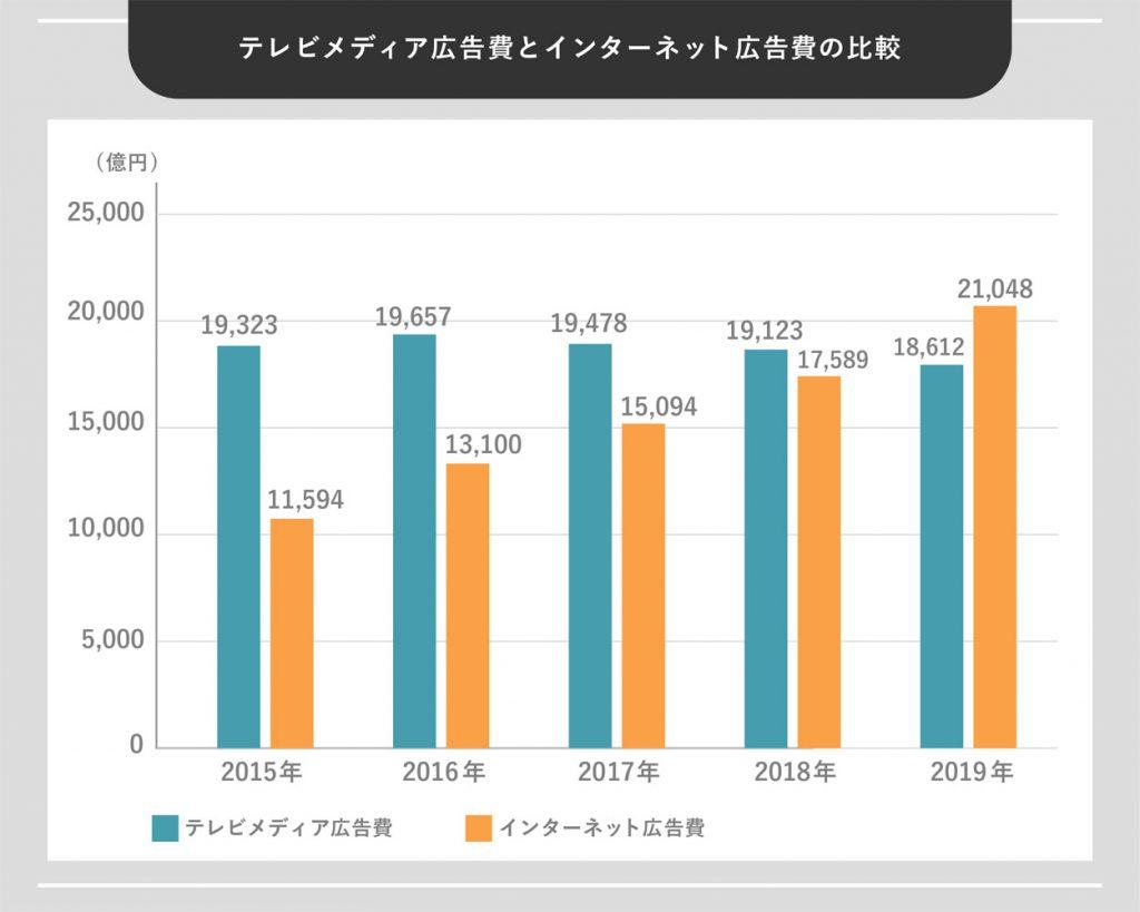 テレビメディア広告費とインターネット広告費の比較