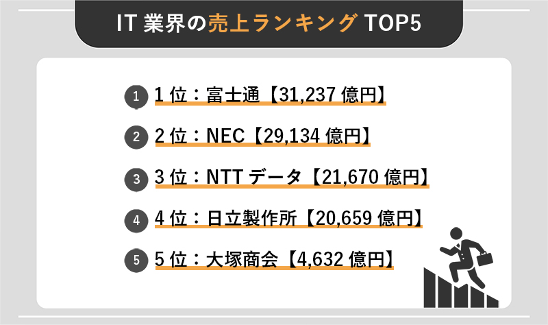 IT業界の売上ランキングTOP5