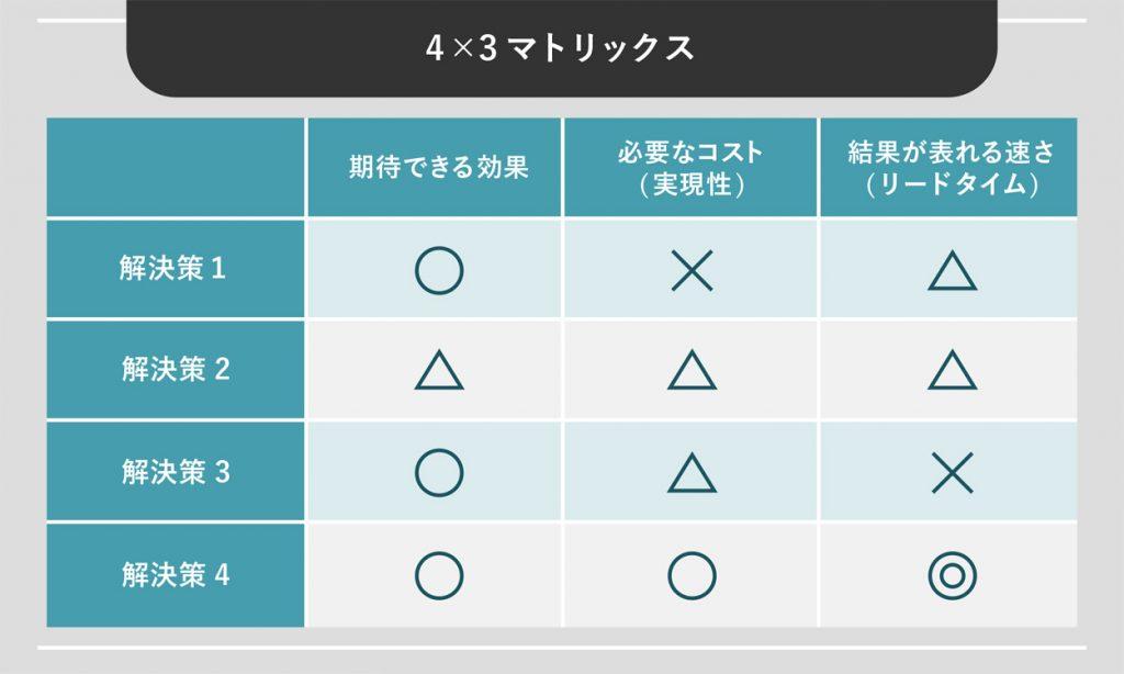 4×3マトリックス