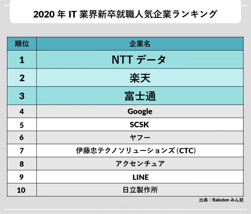 2020年IT業界新卒就職人気企業ランキング