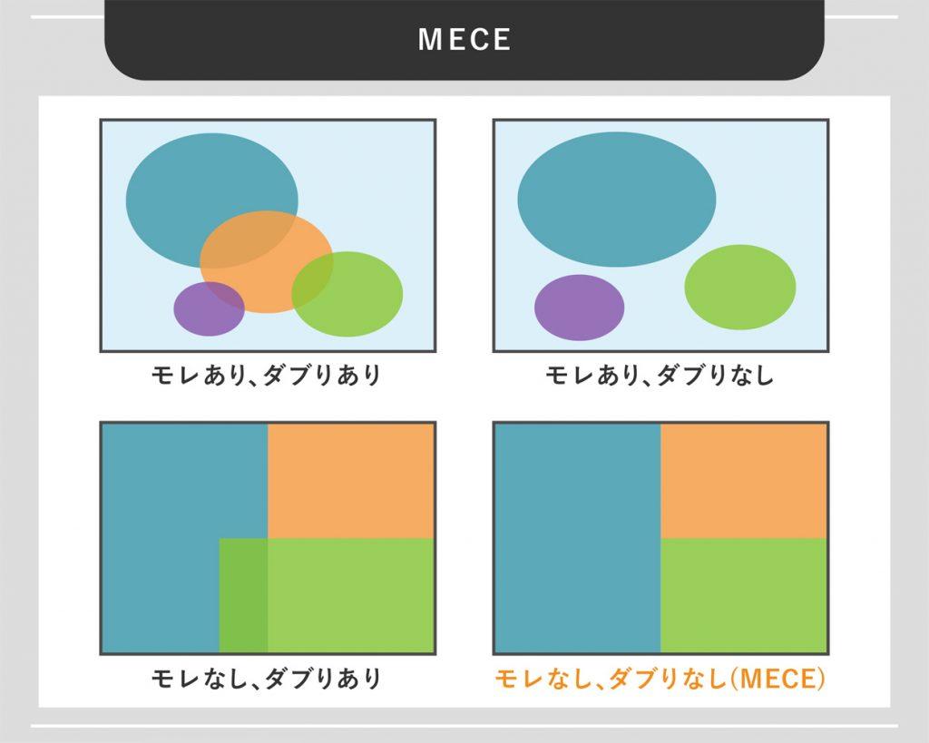 MECEとは