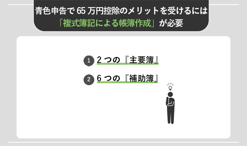青色申告で65万円控除のメリットを受けるには「複式簿記による帳簿作成」が必要