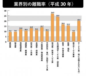 業界別の離職率(平成30年)