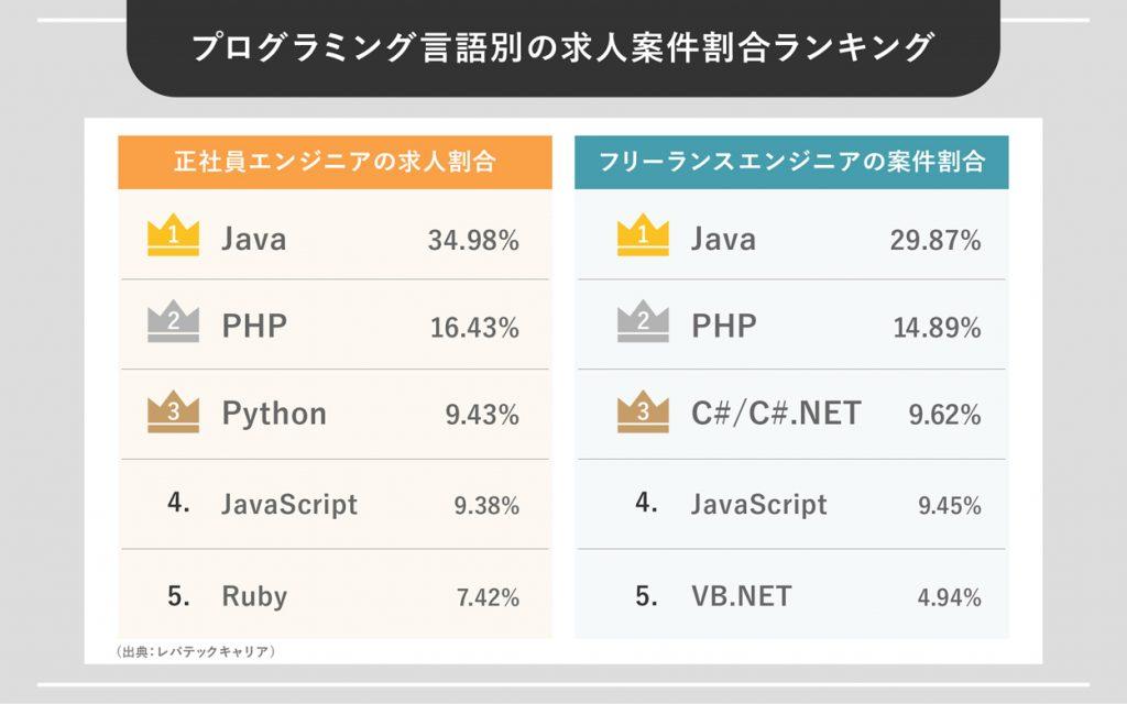 プログラミング言語別の求人案件割合ランキング