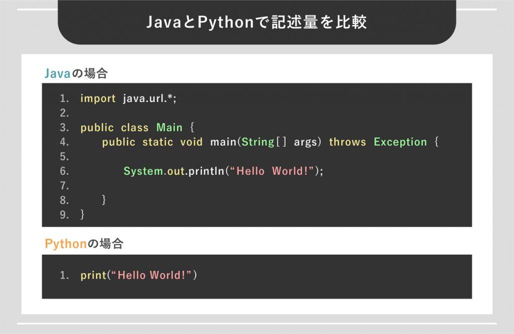 JavaとPythonで記述量を比較