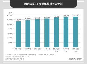 国内民間IT市場規模推移と予測