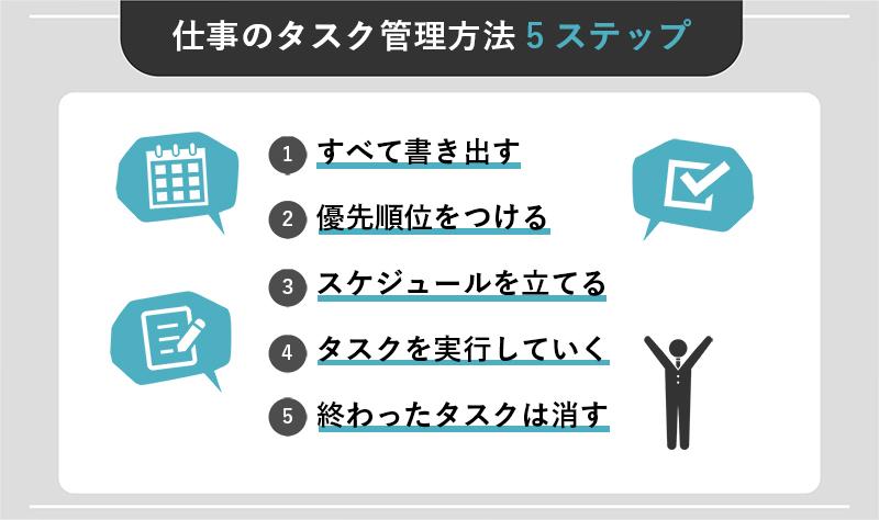 仕事のタスク管理方法5ステップ