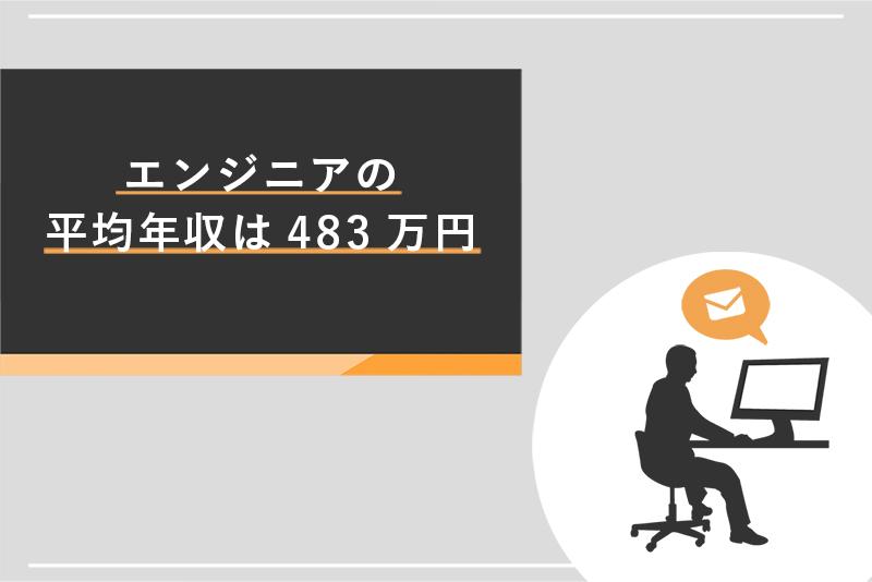 エンジニアの平均年収は483万円