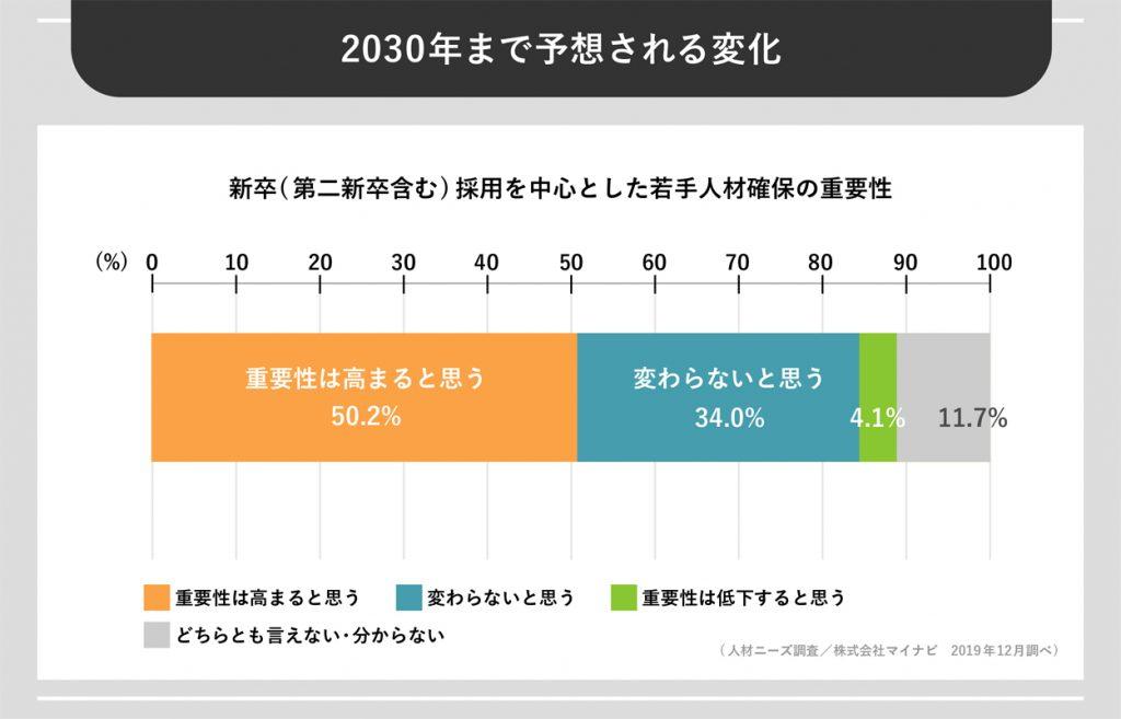 2030年まで予想される変化