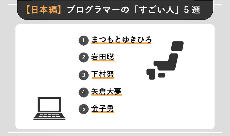【日本編】プログラマーの「すごい人」5選