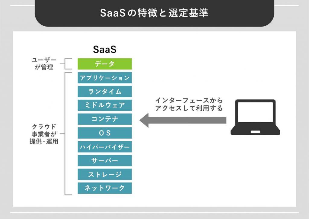 SaaSの特徴と選定基準