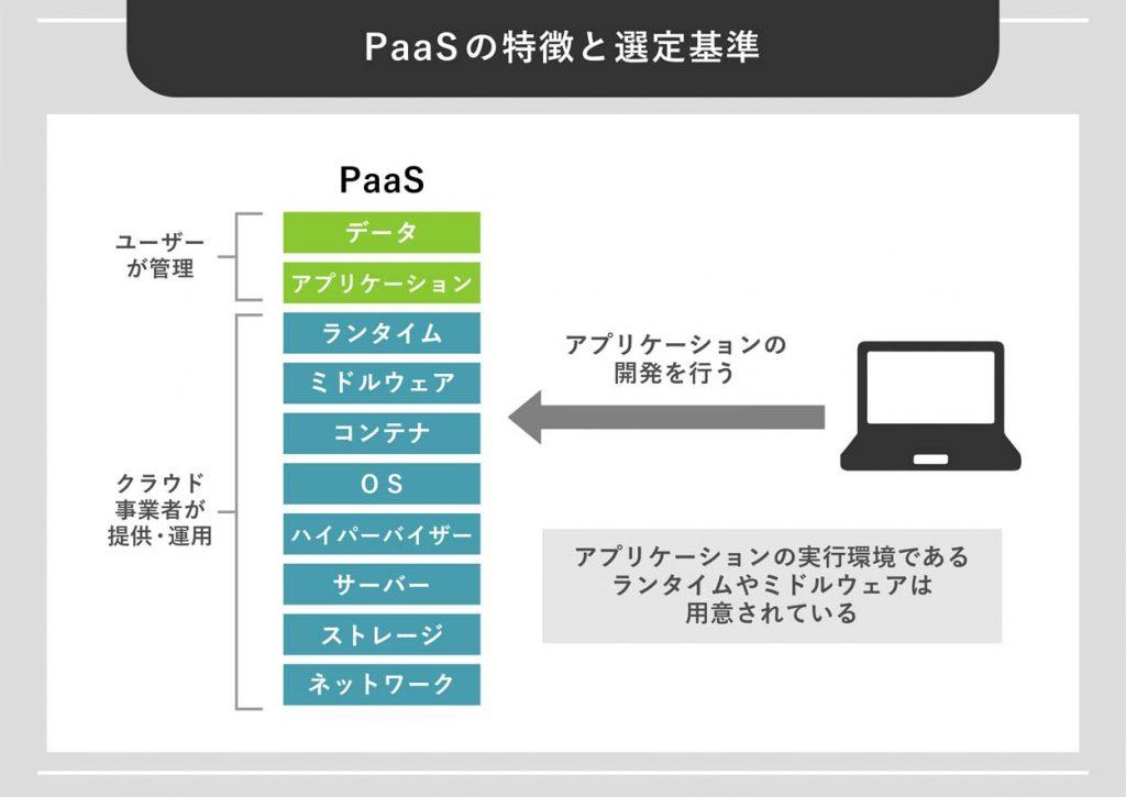 PaaSの特徴と選定基準