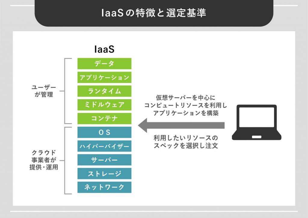IaaSの特徴と選定基準