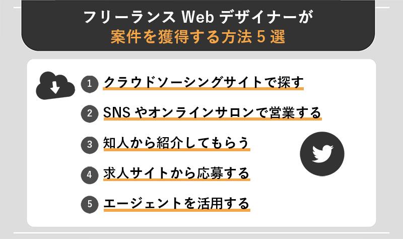 フリーランスWebデザイナーが案件を獲得する方法5選