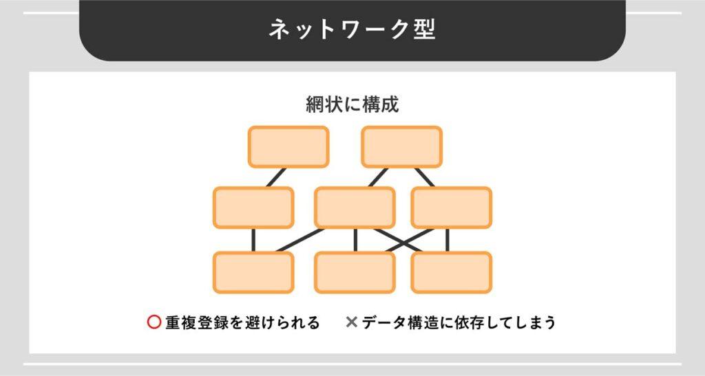 ネットワーク型