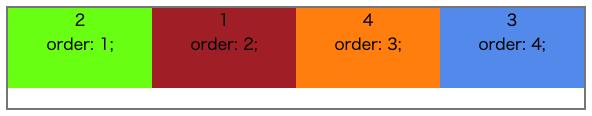 flexのorderを表す画像